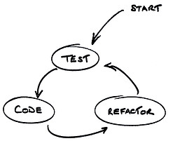How to Unit Test Controllers In AngularJS Without Setting