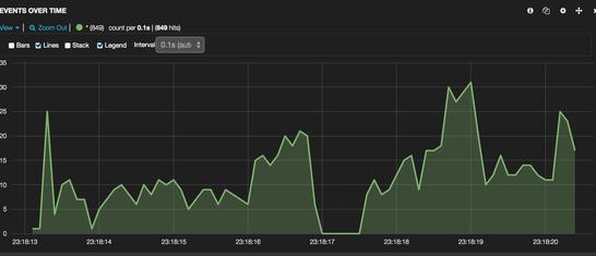 Automating Docker Logging: ElasticSearch, Logstash, Kibana, and