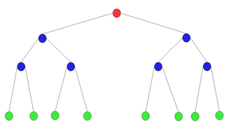 Build a Linked List For Each Layer in a Binary Tree | I care