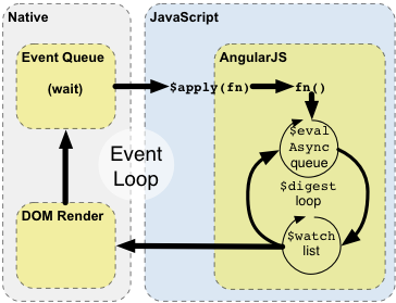 Banging Your Head Against an AngularJS Issue? Try This | I care, I ...